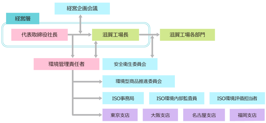各会議・委員会の役割