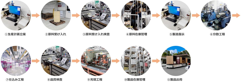 ①生産計画立案 ②原料受け入れ ③原料受け入れ検査 ④原料在庫管理 ⑤製造指示 ⑥分散工程 ⑦仕込み工程 ⑧品質検査 ⑨充填工程 ⑩製品在庫管理⑪製品出荷