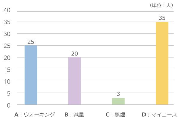 各コースの参加人数